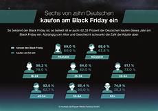 black friday kosmetik studie zum shopping event black friday so beliebt ist die