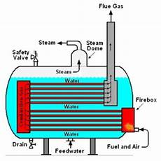 Thermodynamics Pengertian Boiler Ketel Uap
