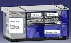 stationary fuel cell power applications