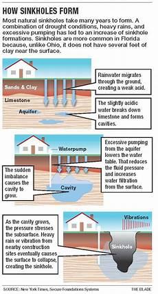 sinkholes a risk but fla shocker unlikely in ohio the
