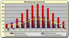 Klima Sizilien November - wetter klima usbekistan klimatabelle temperaturen und
