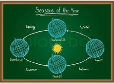 the earth's orbit and seasons