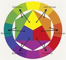 der komplette farbkreis mit den mischfarben 2 ordnung