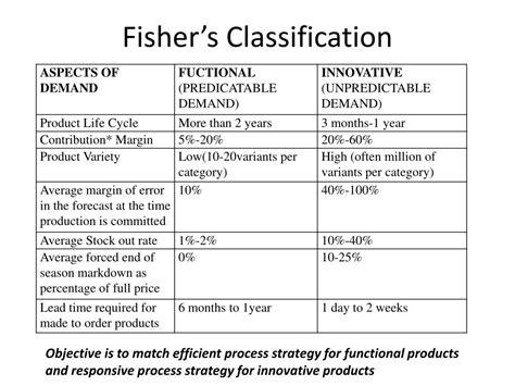 Fisher Matrix Supply Chain