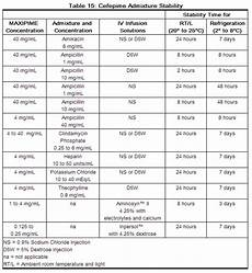 Vancomycin Compatibility Chart Cefepime Compatibility Reconstitution And Stability Wikidoc