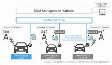esim carriers softbank to launch new esim platform for iot m2m this year