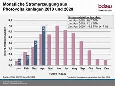 rekordw 252 rdig photovoltaik ertrag im april solarserver