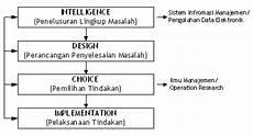 spk keputusan dan pengambilan keputusan pengertian fase fase dan proses pengambilan