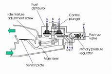 k jet idle mixture adjustment question mercedes forum