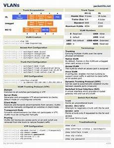vlans cheat sheet by cheatography cheatography com