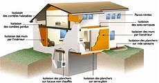 solution isolation thermique qu est ce que l isolation thermique tpe isolation