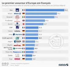 classement assurance vie 2016 graphique le premier assureur d europe est fran 231 ais