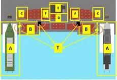 Gambar 6 Tata Letak Galangan Daur Ulang Kapal Yang Ramah