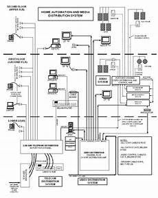structured cabling and media distribution diagram structured cabling structured wiring diagram