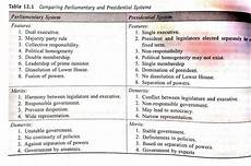 what is the difference between parliamentary and presidential form of government quora