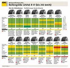 nexen n fera su1 verschleiß winterreifen im adac test 252 berzeugende modelle und