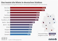 Köln Einwohnerzahl 2017 - infografik das kostet die miete in deutschen st 228 dten