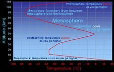 Higher Peak Altitude Chart Temperature In The Mesosphere Blog E Bu Utami
