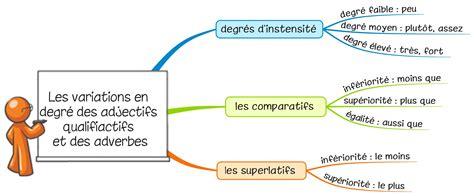 Adjectif Comparatif Et Superlatif