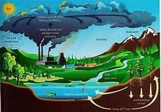 Mesra Bumi Isu Alam Sekitar Pemendapan Asid