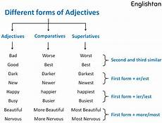 comparatives and superlatives of adjectives adjectives