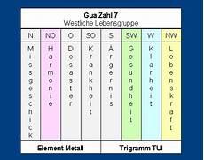 kua zahl berechnen gua zahl himmelsrichtungen trigramme und elemente everyday feng shui