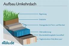 Flachdach Vs Satteldach - dachneigung pultdach und flachdach factsheet talu de