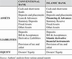 differences of components in balance sheet of islamic and