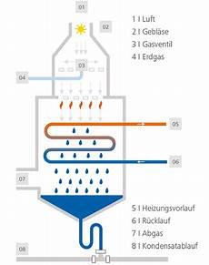 wartung gasheizung was wird gemacht gasheizung mit brennwerttechnik bei engelter heizungsbau