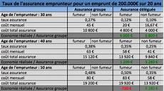 assurance prêt immobilier comparatif 16 08 2014 loi hamon et assurance de pr 234 t de belles