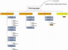 oneupweb sitemaps 101 an introduction to sitemapping your website