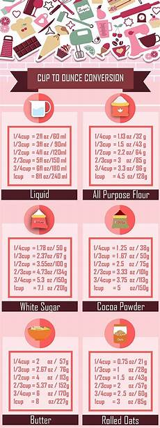 How Many Grams Is 1 Cup Of Sugar Flour And Butter