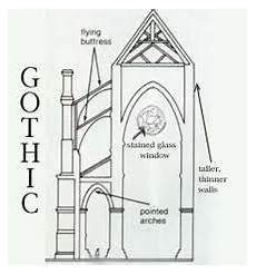 the pointed arches an exegesis of
