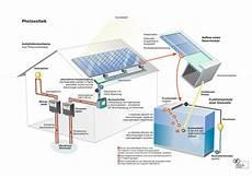 Warum Wird Solarstrom Ins 246 Ffentliche Netz Eingespeist I