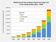 Global Plug In Car Sales Since 2011png
