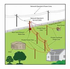 power poles and lines are your responsibility department of mines industry