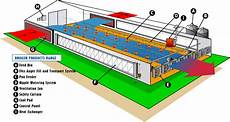 broiler house plans tong seh industries supply broiler house equipment