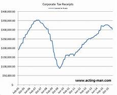 tax receipts the stock market tradinggods net