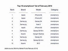 Smartphone Brand Ranking Handyvergleich 2016