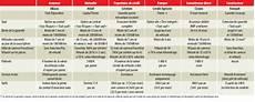 Document Pour Assurer Une Voiture D Occasion Garantie Voiture Occasion Particulier Jones