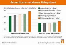 Pelletheizung Kosten Nutzen Pelletanlagen Im Vergleich