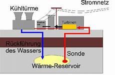 geothermie kraftwerke gesundes haus