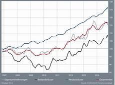 epx hauspreis index