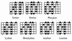 guitar scales and modes the modes of the major scale do we need em sixstringtings