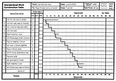 lean lexicon work combination chart baudin s blog
