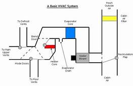 HVAC Systems Last Longer With Regular Maintenance