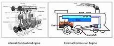 Different Types Of Engine Mechanical Booster