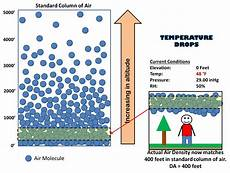 Higher Peak Altitude Chart Understanding Pressure Altitude And Density Altitude