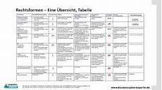 Geld Verdienen Tabelle - bildergebnis f 252 r unternehmensformen 252 bersicht