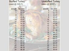 baking stuffed turkey